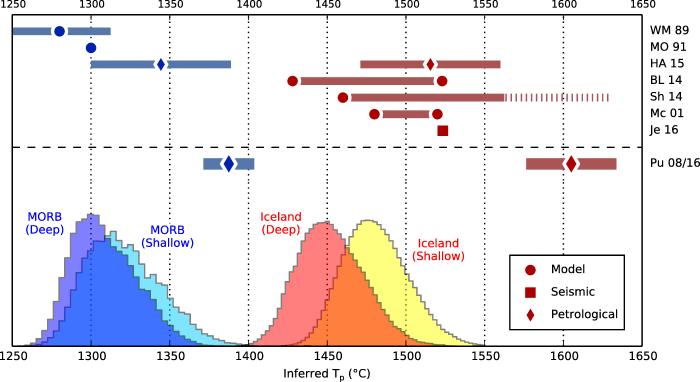 Potential temperature estimates at Iceland